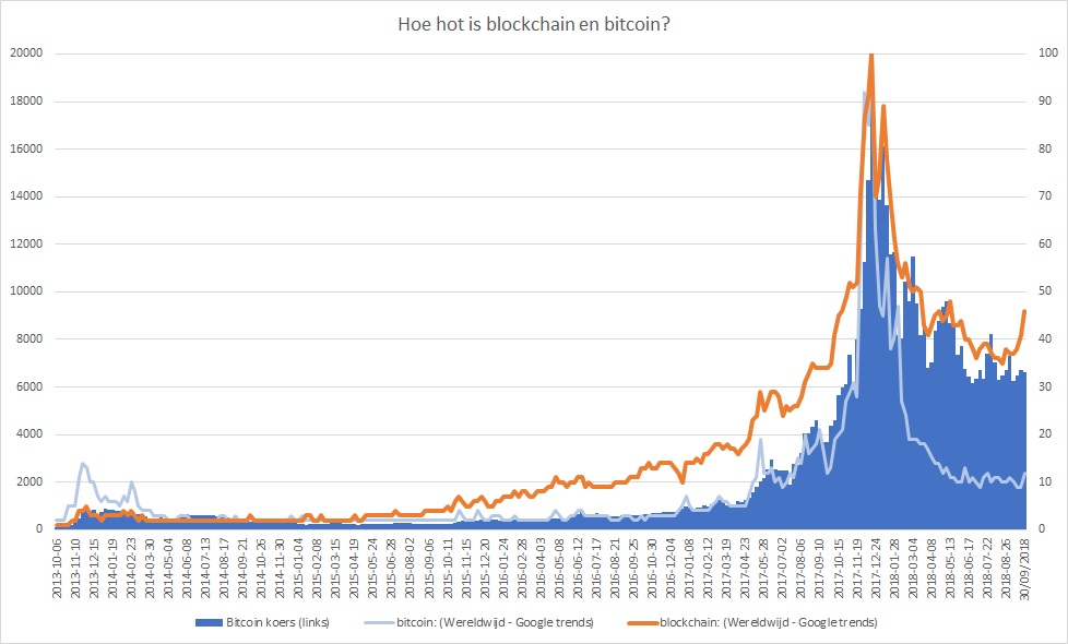 Hoe hot is blockchain en bitcoin?