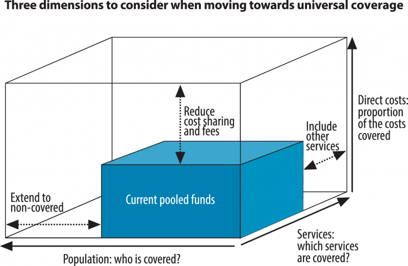 Universal Health Coverage cube (Source: WHO, 2010)