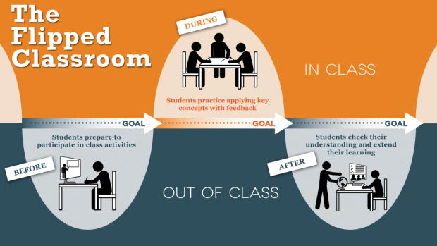 The flipped classroom: grafische representatie