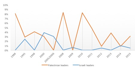 Percentage of sentences containing 'justice' compared to all sentences in the speeches to the UNGA by Israeli and Palestinian leaders between 1988 and 2016